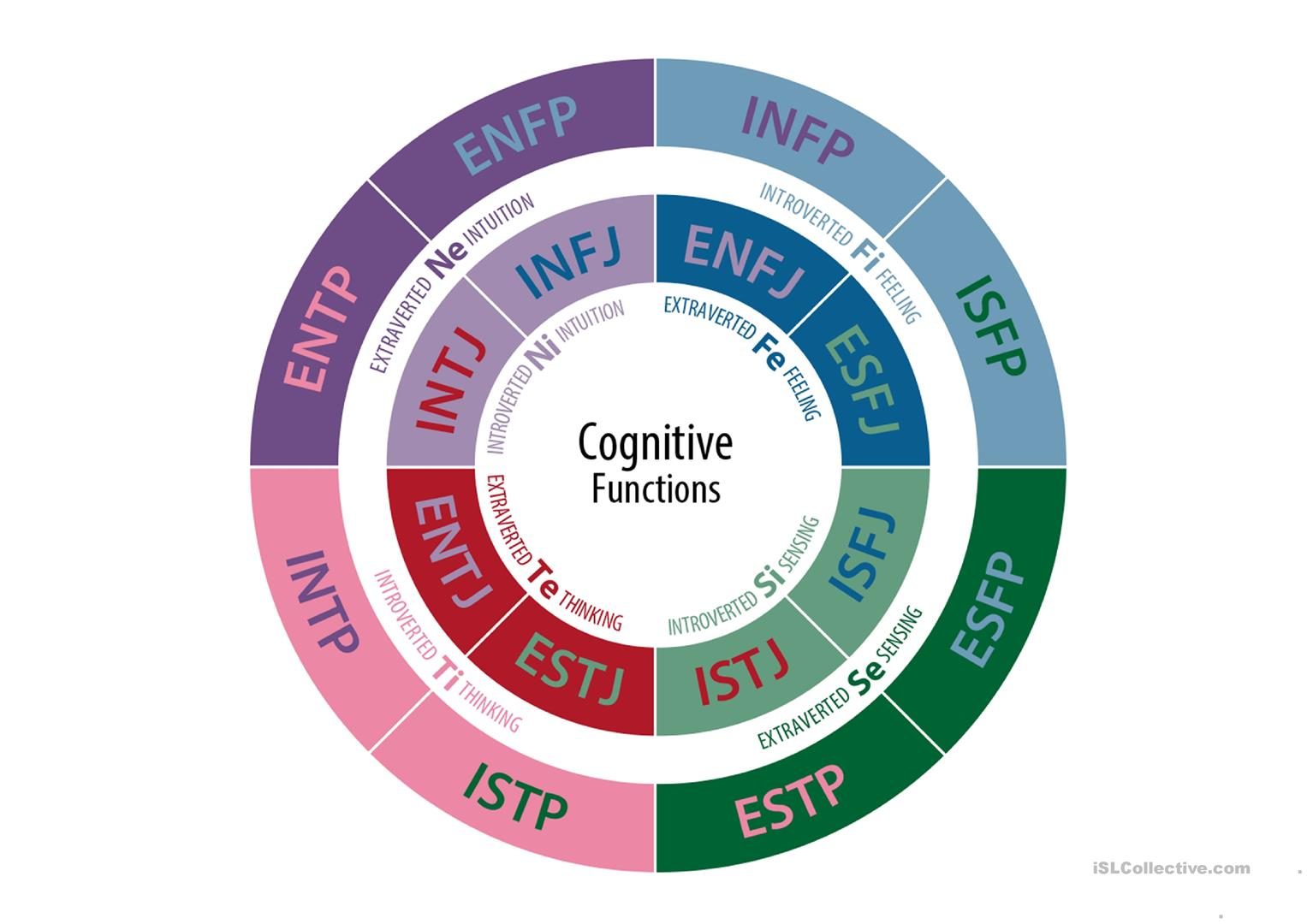Transformative image throughout short myers briggs test printable