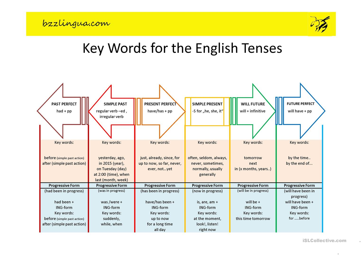 Key words for the english tenses worksheet free esl projectable english tenses full screen ccuart Images