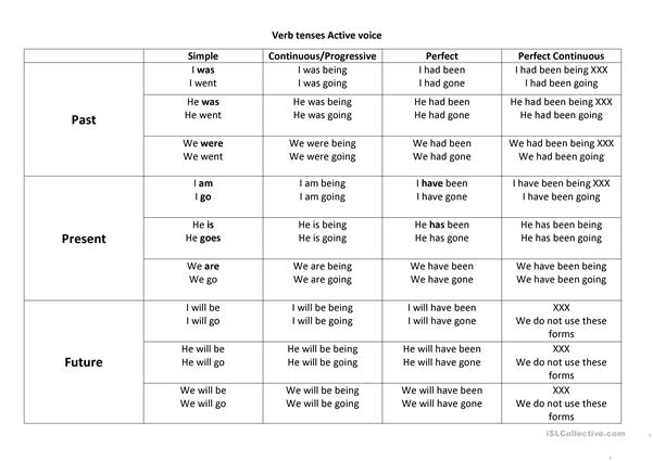 Active tenses table