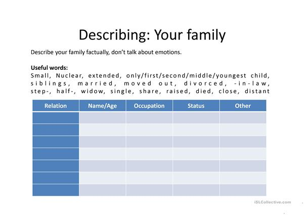 IELTS speaking: describing and family