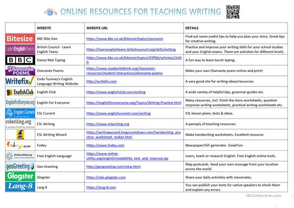 Online Resources for Teaching Writing