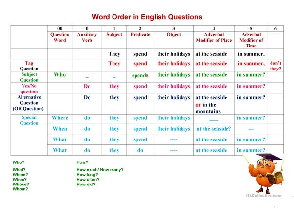 Types of questions. Word Order in an English Question.