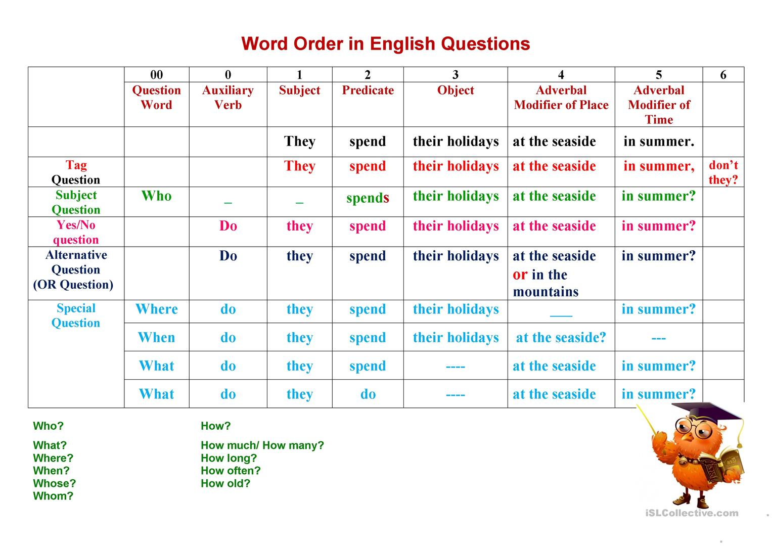 Types of questions. Word Order in an English Question ...