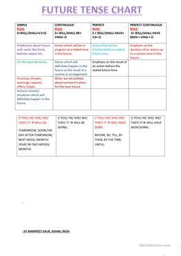 FUTURE TENSES CHART WITH USES