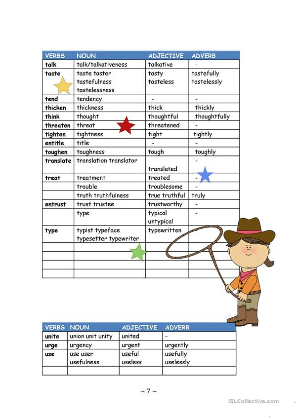 Word Families; Nouns, Verbs, Adjectives, Adverbs
