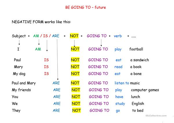 BE GOING TO - NEGATIVE FORM