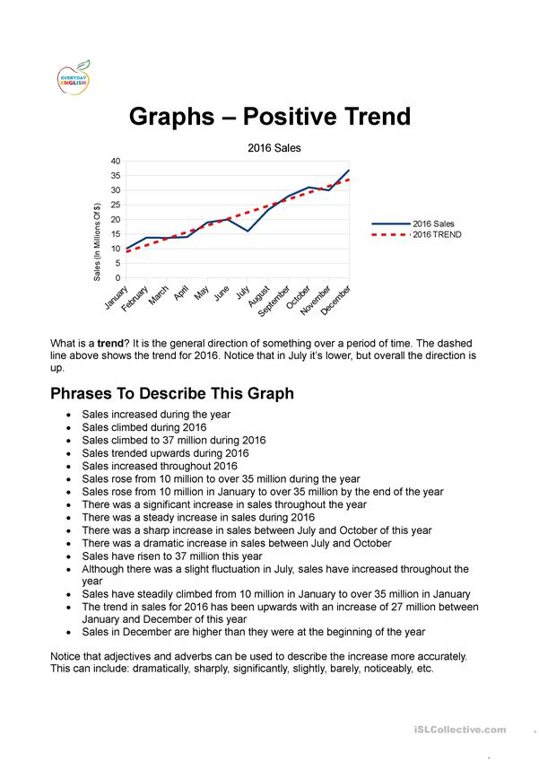 Describing Graphs - Positive Trends