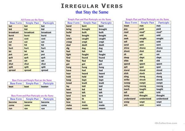 Irregular Verbs in Alphabetical Order