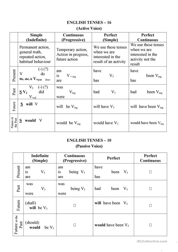 A Chart of English tenses with adverbs of frequency and modifiers