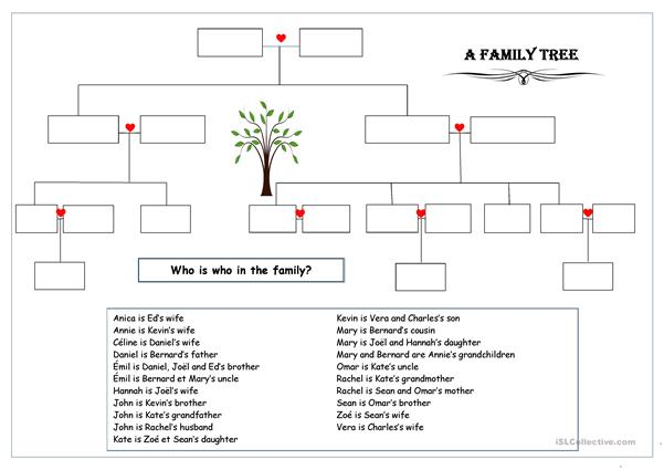 Who is who in the family? - A family tree