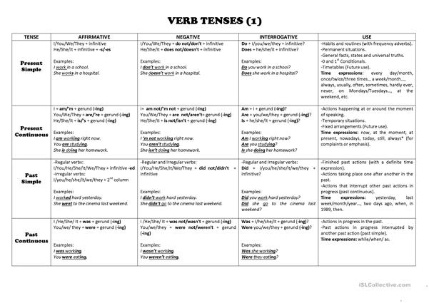 Verb Tenses Chart - English ESL Worksheets For Distance Learning And  Physical Classrooms