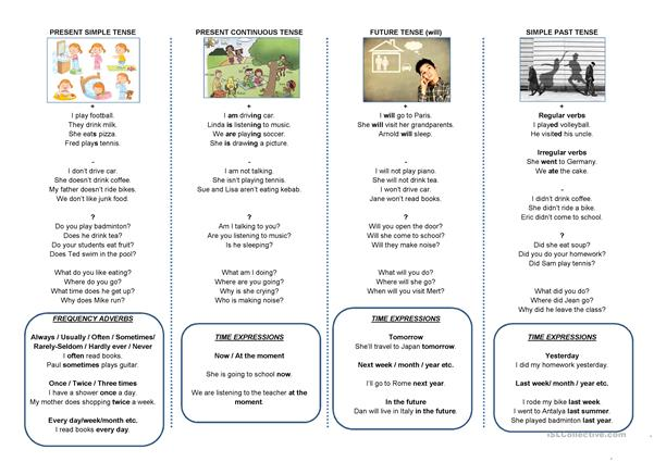 Sentence Samples and Activities of 4 Tenses