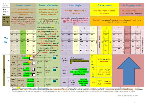 The table of tenses: Present Simple, Present Continuous, Past Simple, Future Simple and to be going to