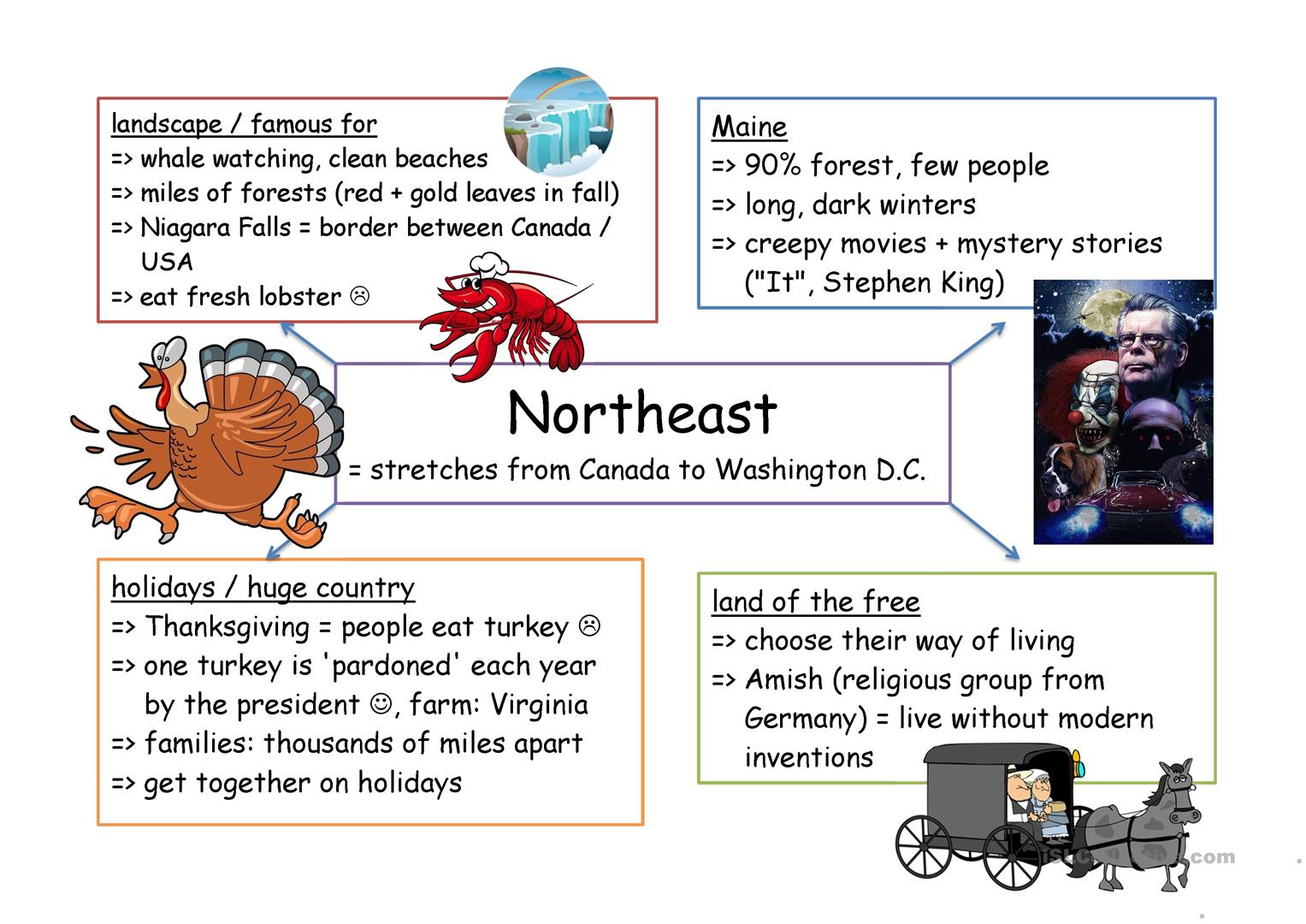 Picture of: Mind Map Northeast Usa English Esl Worksheets For Distance Learning And Physical Classrooms